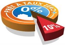 PTZ Plus : 10% d'exclus à partir de 2012