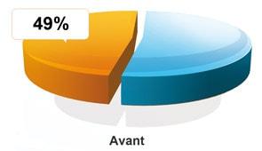 Taux d'endettement avant l'opération de regroupement de crédits