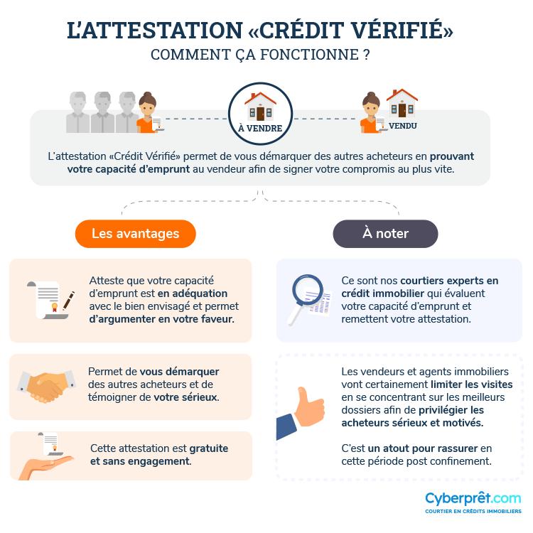 Comment fonctionne l'attestation Crédit Vérifié ?