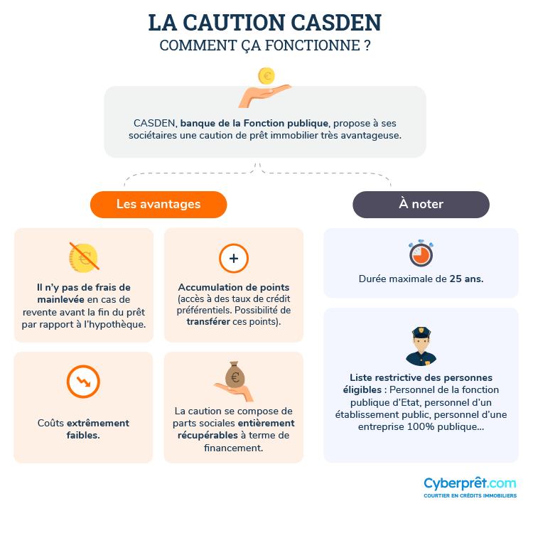 Comment fonctionne la caution CASDEN ?