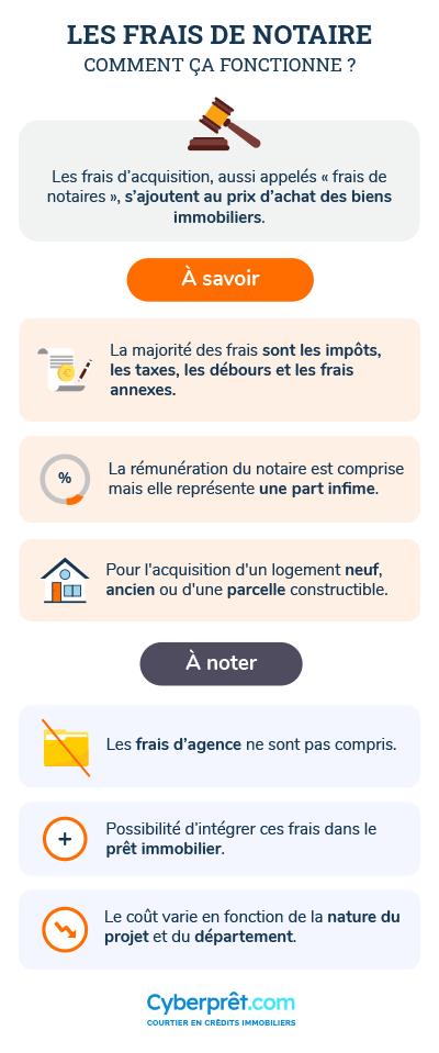 Calcul des frais de notaire : Simulation de vos frais en ligne
