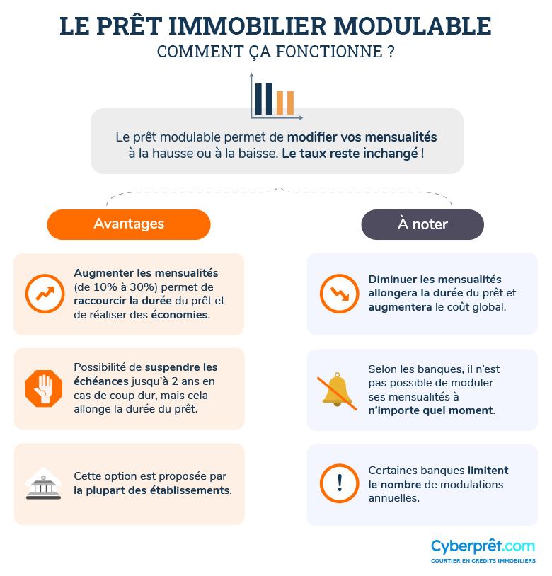 Comment obtenir un Prêt Immobilier modulable ?