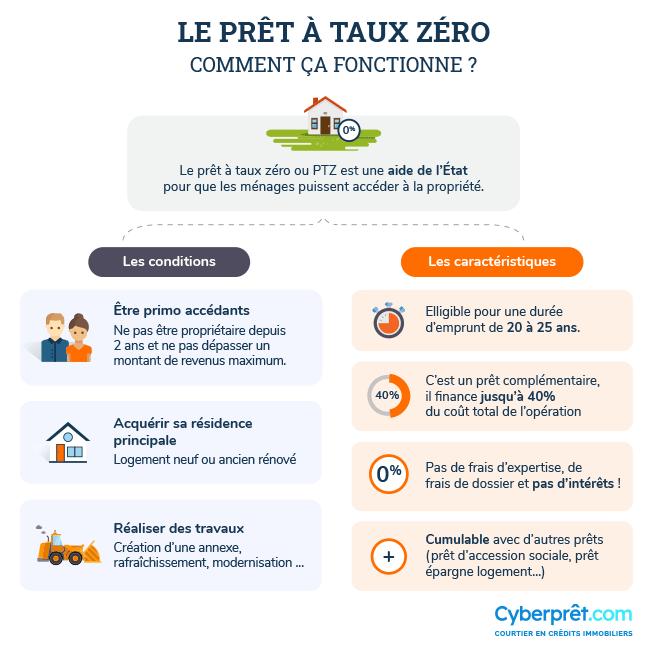 Comment obtenir un Prêt à taux zéro (PTZ) ?