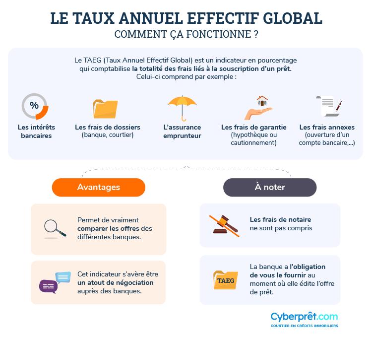 Comment fonctionne le TAEG : Taux Annuel Effectif Global ?